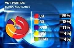 sondaj Avangarde 59% ar vota USL