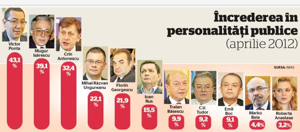 sondaj IMAS în perioada 9-15 mai 2012