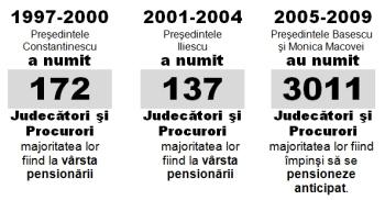 cati judecatori si procurori a numit Basescu Traian